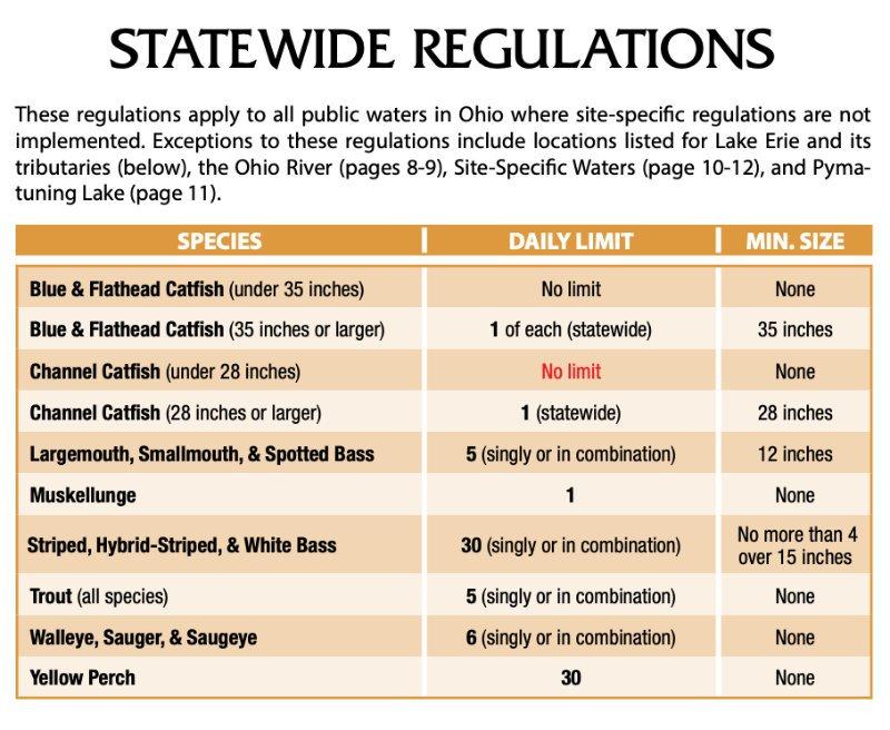 2021 Ohio Fishing Regulations